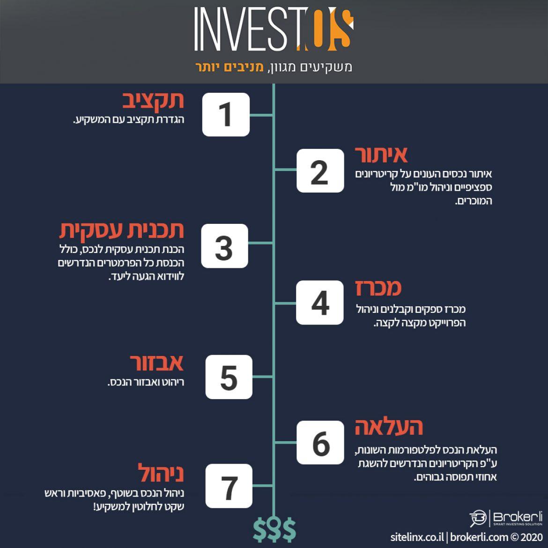 קרן ההשקעות INVESTOS - השקעה מניבה בישראל