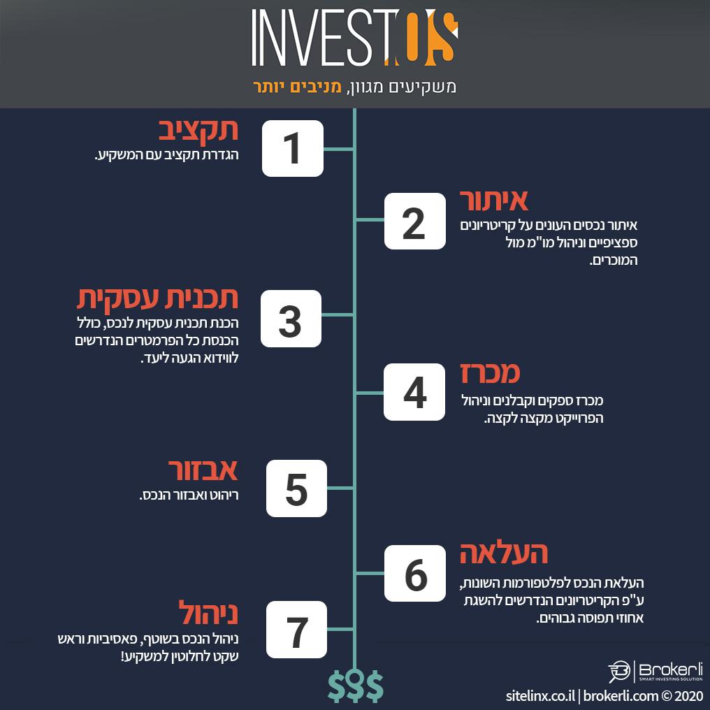 קרן ההשקעות INVESTOS