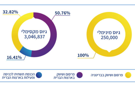 SPETZ - חברה ריווחית- עם צמיחה רבעונית של 300% בהכנסות מגייסת כסף